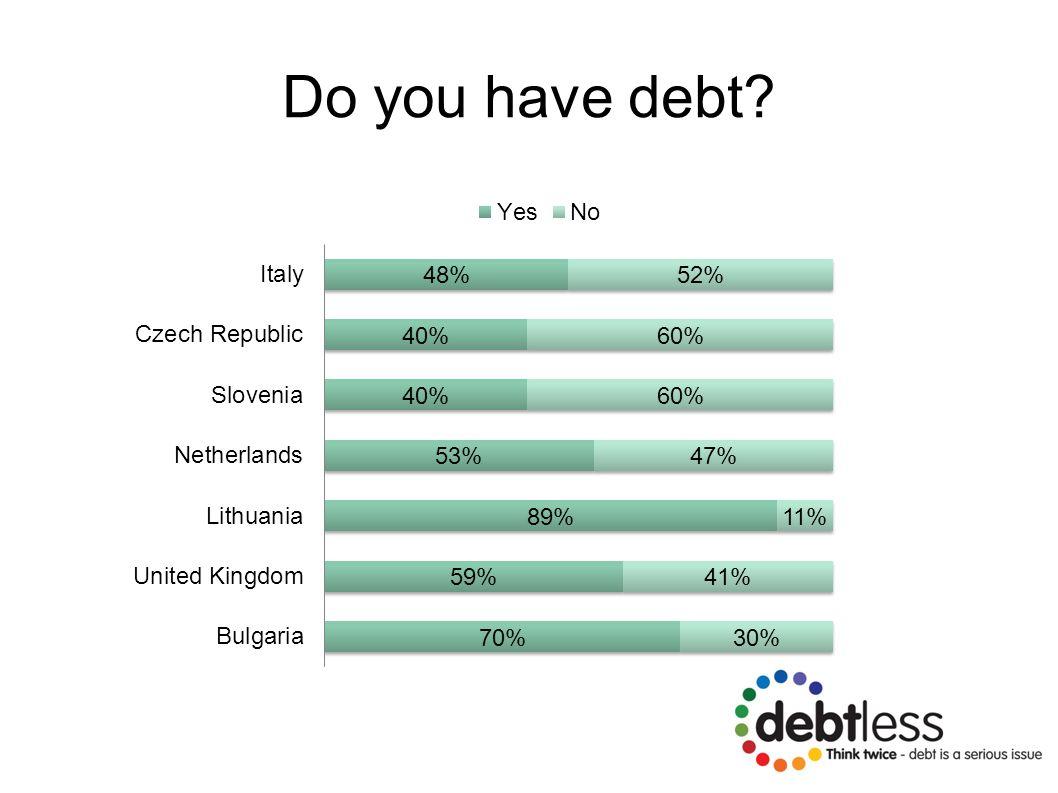 Do you have debt?
