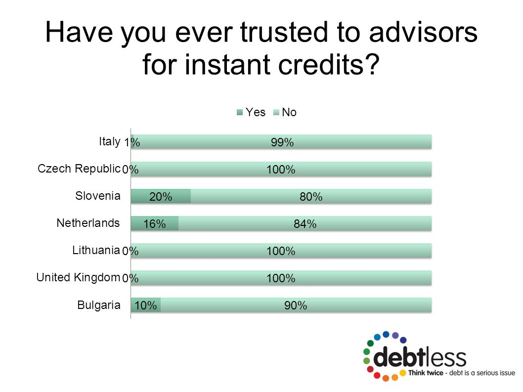 Have you ever trusted to advisors for instant credits?
