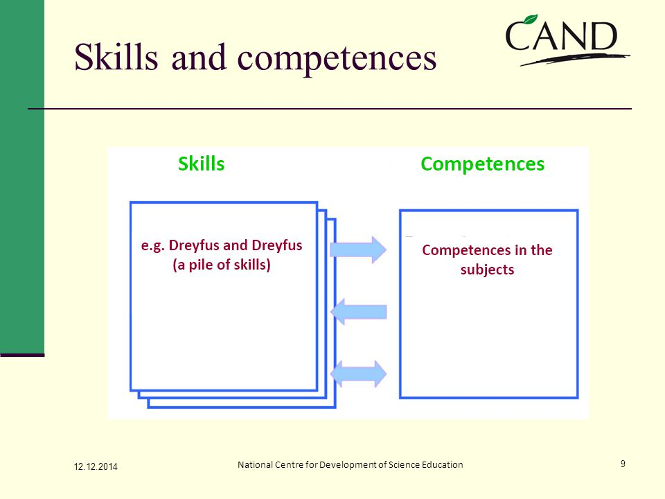 Skills and competences 12.12.2014 National Centre for Development of Science Education 9
