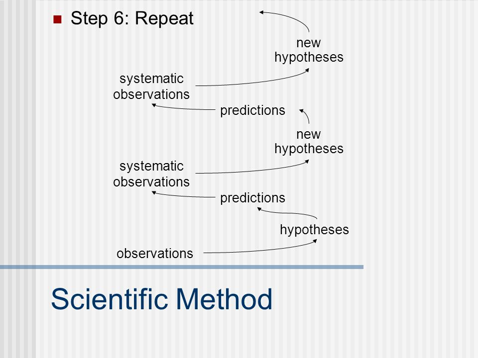 Scientific Method Step 6: Repeat observations hypotheses predictions systematic observations new hypotheses predictions systematic observations new hy