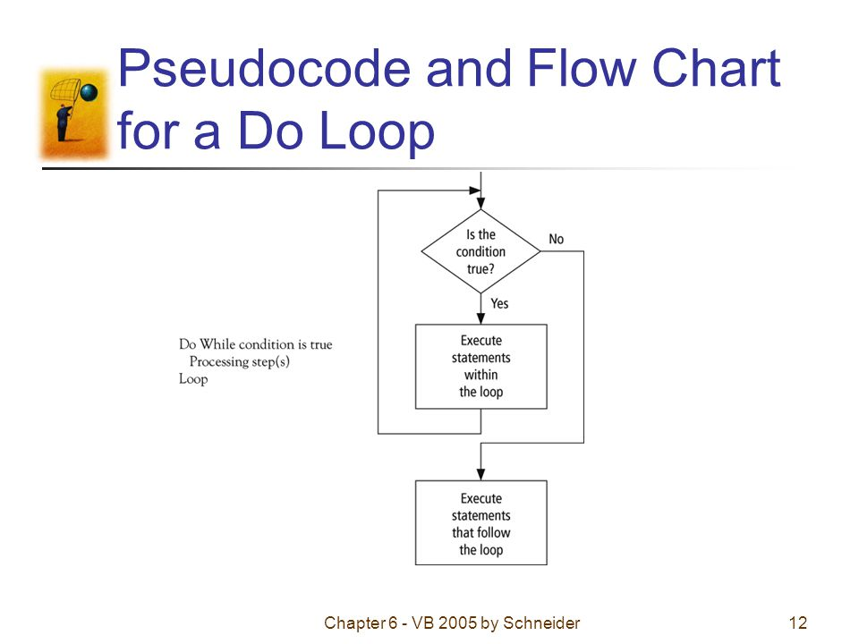 Chapter 6 - VB 2005 by Schneider12 Pseudocode and Flow Chart for a Do Loop