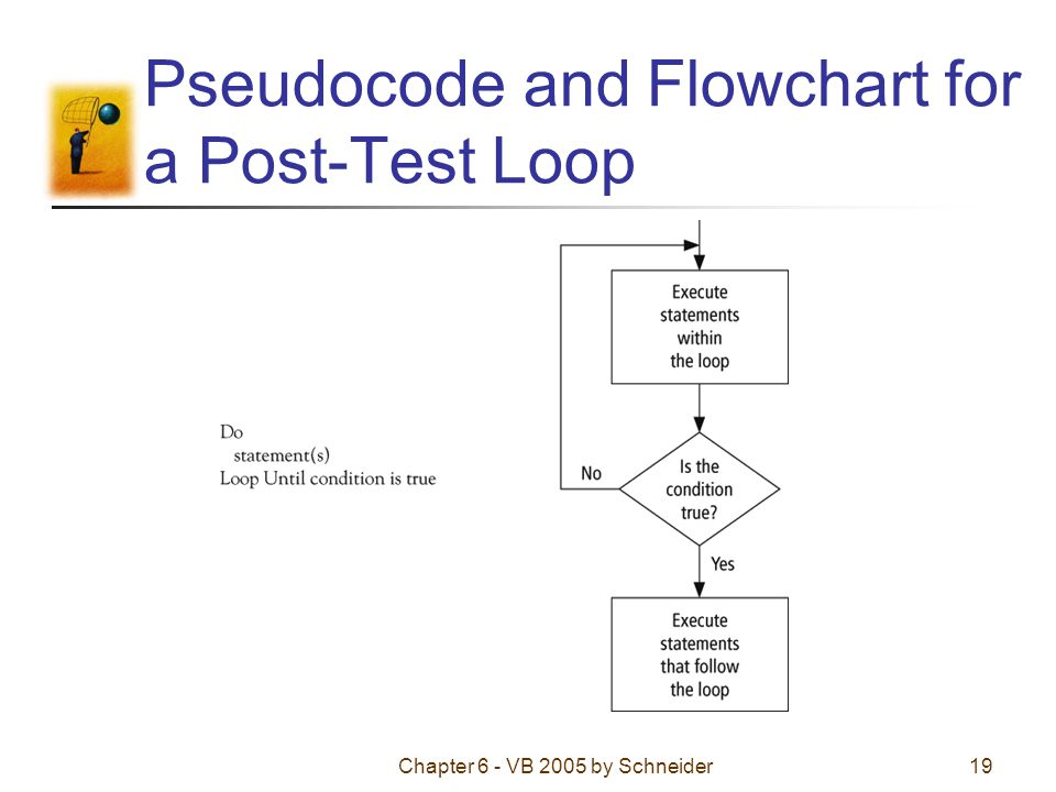 Chapter 6 - VB 2005 by Schneider19 Pseudocode and Flowchart for a Post-Test Loop