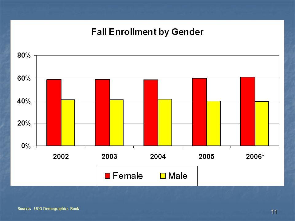 11 Source: UCO Demographics Book