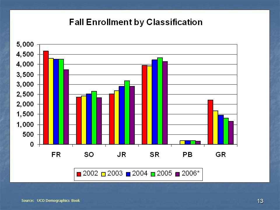 13 Source: UCO Demographics Book