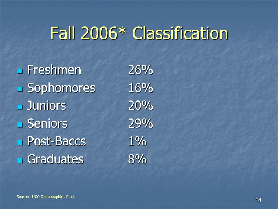 14 Fall 2006* Classification Freshmen26% Freshmen26% Sophomores16% Sophomores16% Juniors20% Juniors20% Seniors29% Seniors29% Post-Baccs1% Post-Baccs1% Graduates8% Graduates8% Source: UCO Demographics Book