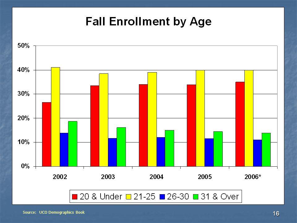 16 Source: UCO Demographics Book