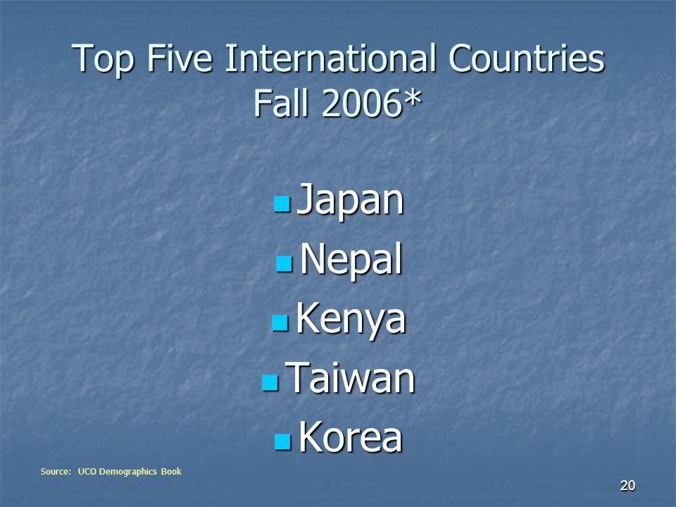 20 Top Five International Countries Fall 2006* Japan Japan Nepal Nepal Kenya Kenya Taiwan Taiwan Korea Korea Source: UCO Demographics Book
