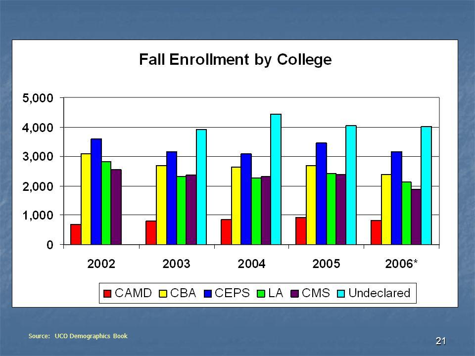21 Source: UCO Demographics Book