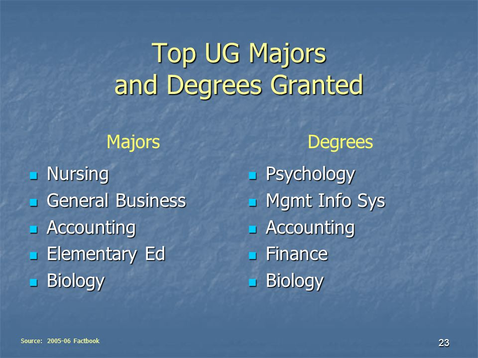 23 Top UG Majors and Degrees Granted Psychology Psychology Mgmt Info Sys Mgmt Info Sys Accounting Accounting Finance Finance Biology Biology Nursing Nursing General Business General Business Accounting Accounting Elementary Ed Elementary Ed Biology Biology Source: 2005-06 Factbook MajorsDegrees