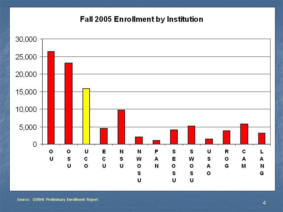 4 Source: OSRHE Preliminary Enrollment Report