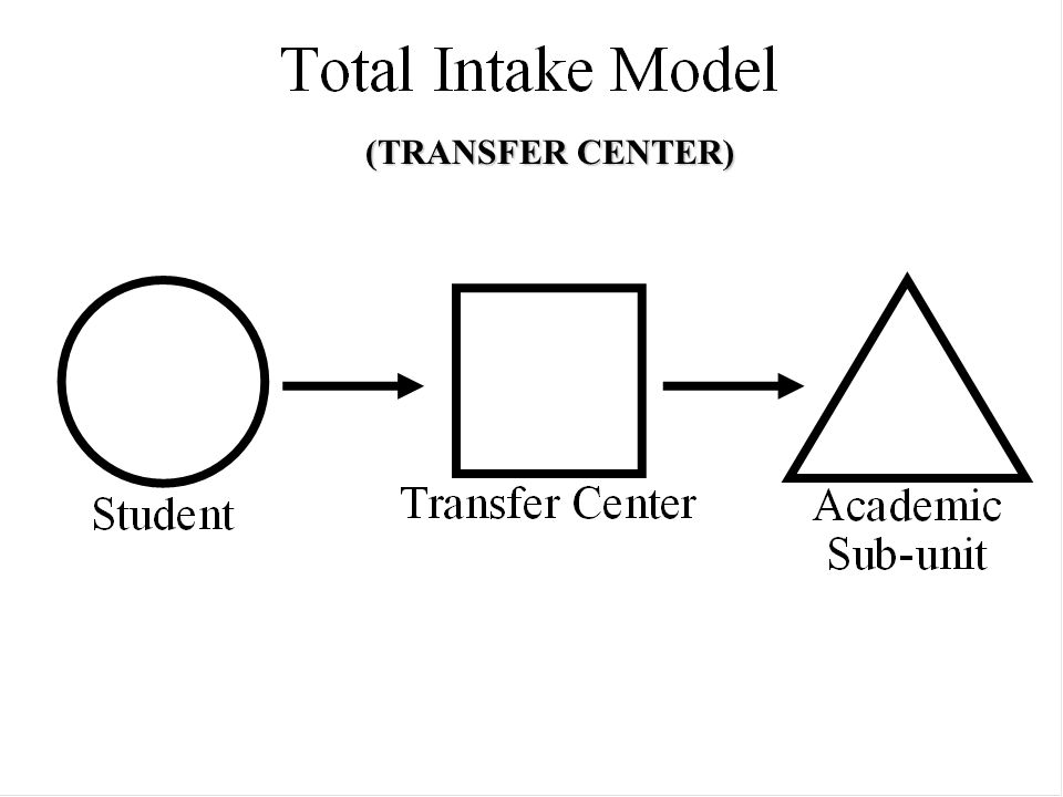 Organizational Models: Shared (TRANSFER CENTER)