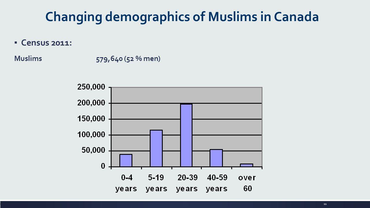 11 Changing demographics of Muslims in Canada ▪ Census 2011: Muslims 579,640 (52 % men)