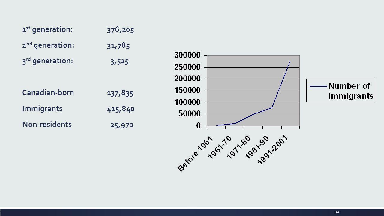 12 1 st generation: 376,205 2 nd generation: 31,785 3 rd generation: 3,525 Canadian-born137,835 Immigrants 415,840 Non-residents 25,970