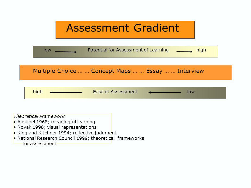 Multiple Choice … … Concept Maps … … Essay … … Interview high Ease of Assessment low low Potential for Assessment of Learning high Theoretical Framework Ausubel 1968; meaningful learning Novak 1998; visual representations King and Kitchner 1994; reflective judgment National Research Council 1999; theoretical frameworks for assessment Assessment Gradient