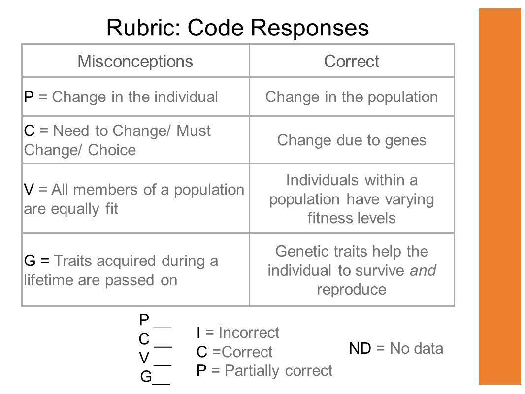 Rubric: Code Responses MisconceptionsCorrect P = Change in the individualChange in the population C = Need to Change/ Must Change/ Choice Change due to genes V = All members of a population are equally fit Individuals within a population have varying fitness levels G = Traits acquired during a lifetime are passed on Genetic traits help the individual to survive and reproduce I = Incorrect C =Correct P = Partially correct P __ C __ V __ G__ ND = No data