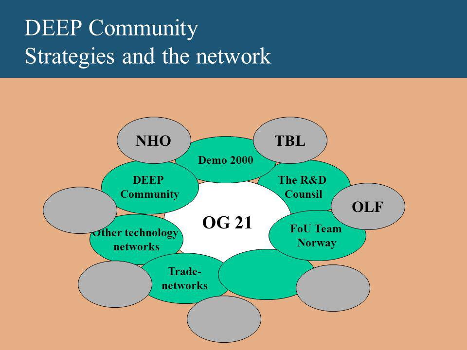DEEP Community Strategies and the network The R&D Counsil OG 21 Demo 2000 DEEP Community Other technology networks Trade- networks FoU Team Norway OLF TBLNHO