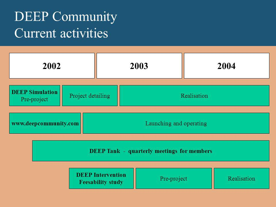 DEEP Community Current activities 200220032004 www.deepcommunity.com DEEP Tank - quarterly meetings for members DEEP Intervention Feesability study Project detailingRealisation DEEP Simulation Pre-project Launching and operating Pre-projectRealisation