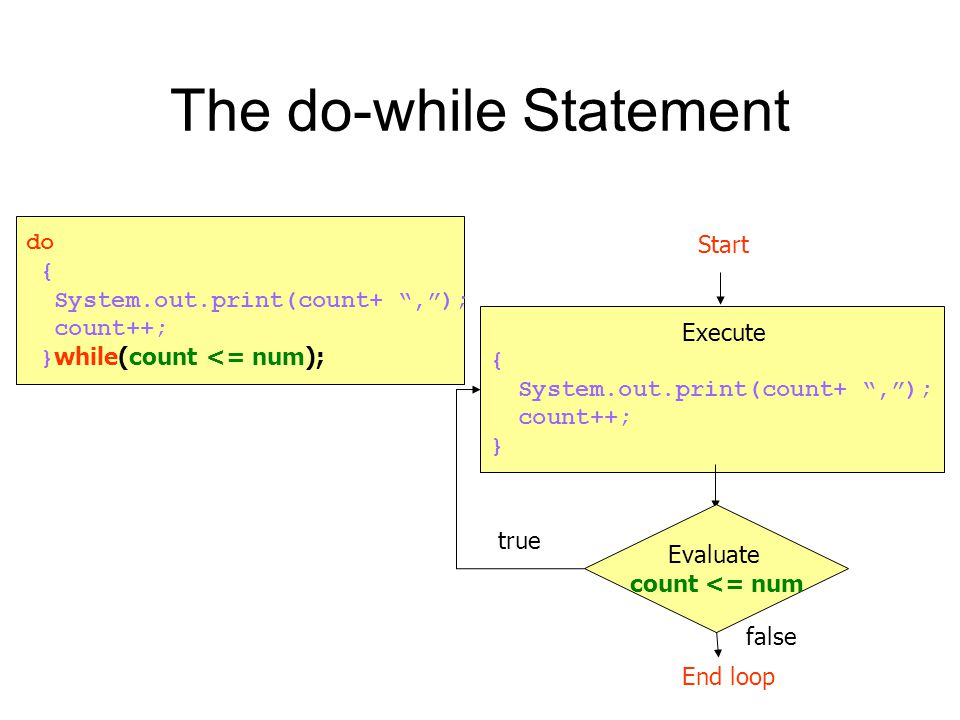 The do-while Statement true false Start End loop do { System.out.print(count+ , ); count++; } while(count <= num); Execute { System.out.print(count+ , ); count++; } Evaluate count <= num