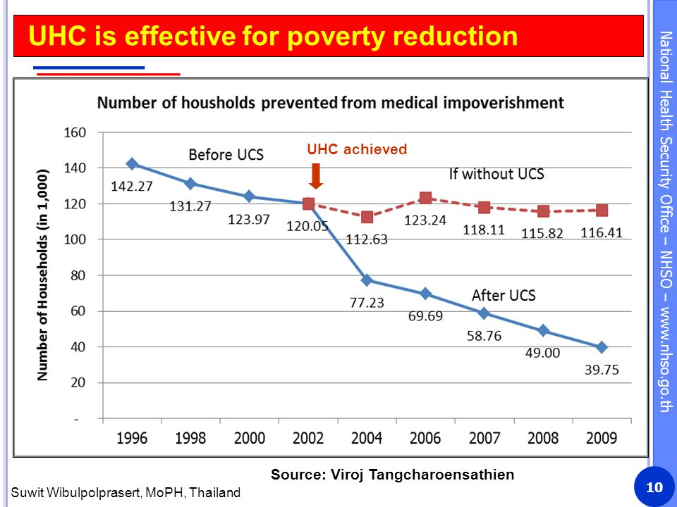 National Health Security Office – NHSO – www.nhso.go.th 10 UHC is effective for poverty reduction UHC achieved Source: Viroj Tangcharoensathien Suwit