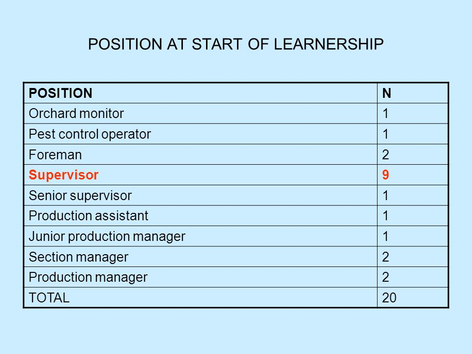 POSITION AT START OF LEARNERSHIP POSITIONN Orchard monitor1 Pest control operator1 Foreman2 Supervisor9 Senior supervisor1 Production assistant1 Junior production manager1 Section manager2 Production manager2 TOTAL20