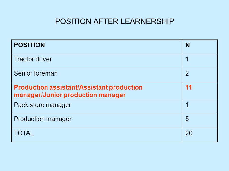 POSITION AFTER LEARNERSHIP POSITIONN Tractor driver1 Senior foreman2 Production assistant/Assistant production manager/Junior production manager 11 Pa