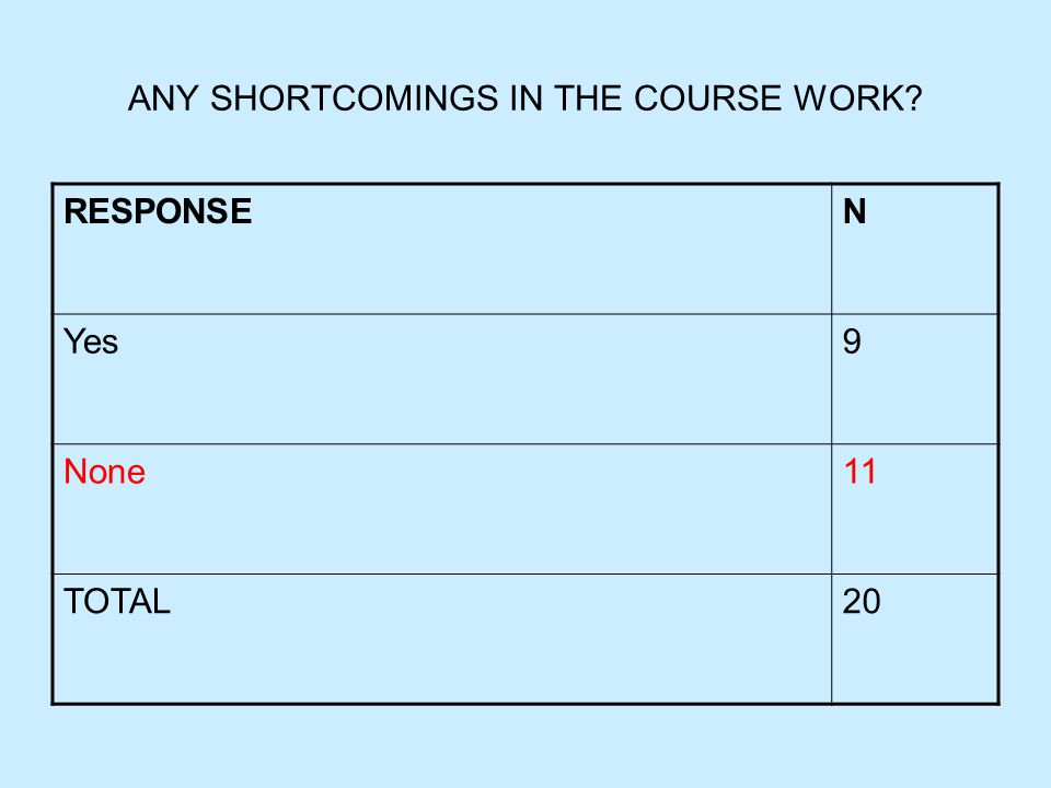 ANY SHORTCOMINGS IN THE COURSE WORK? RESPONSEN Yes9 None11 TOTAL20