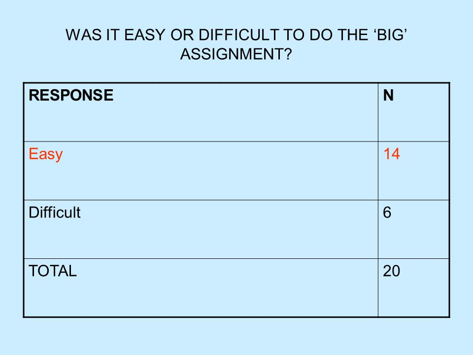WAS IT EASY OR DIFFICULT TO DO THE 'BIG' ASSIGNMENT RESPONSEN Easy14 Difficult6 TOTAL20
