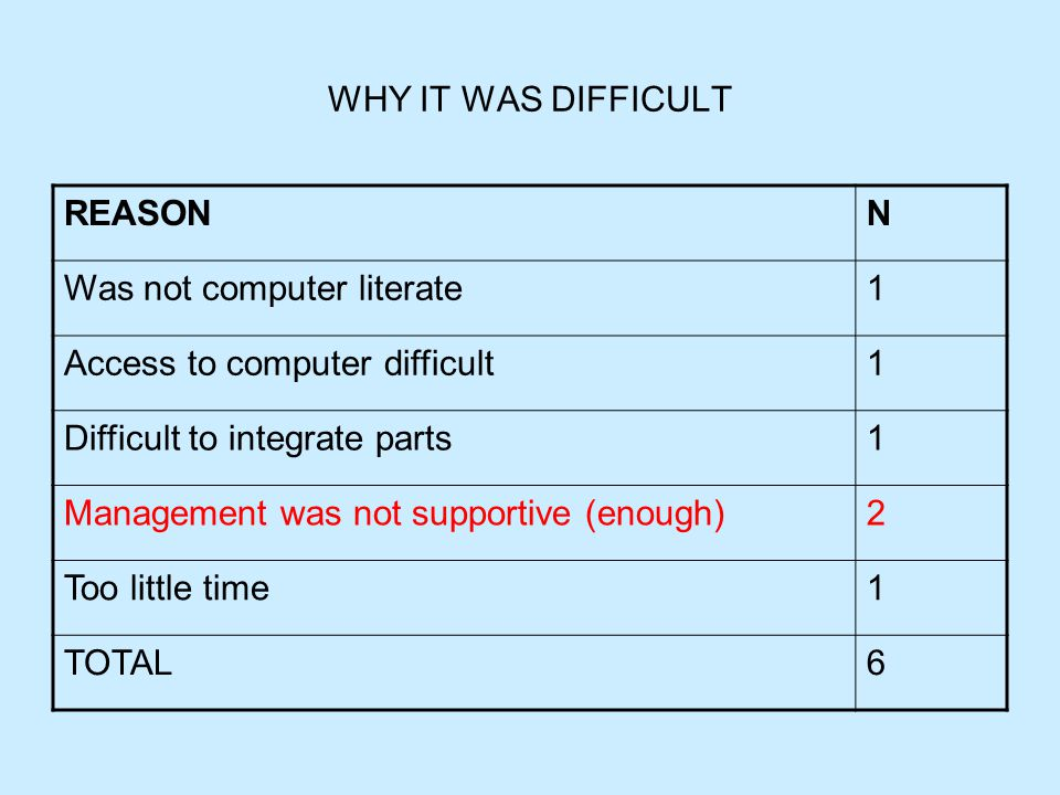 WHY IT WAS DIFFICULT REASONN Was not computer literate1 Access to computer difficult1 Difficult to integrate parts1 Management was not supportive (enough)2 Too little time1 TOTAL6