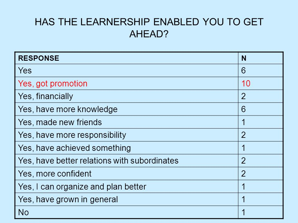 HAS THE LEARNERSHIP ENABLED YOU TO GET AHEAD.