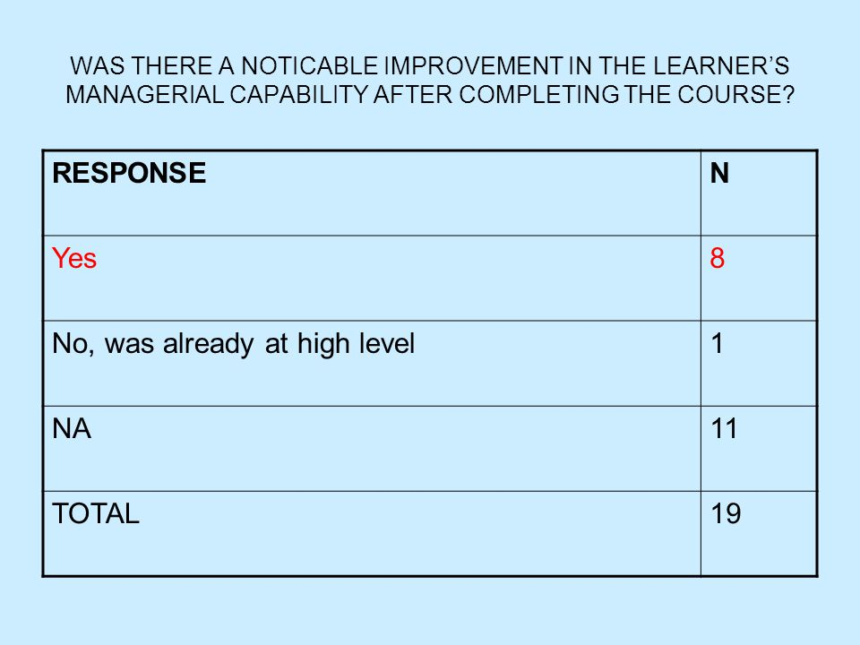 WAS THERE A NOTICABLE IMPROVEMENT IN THE LEARNER'S MANAGERIAL CAPABILITY AFTER COMPLETING THE COURSE? RESPONSEN Yes8 No, was already at high level1 NA