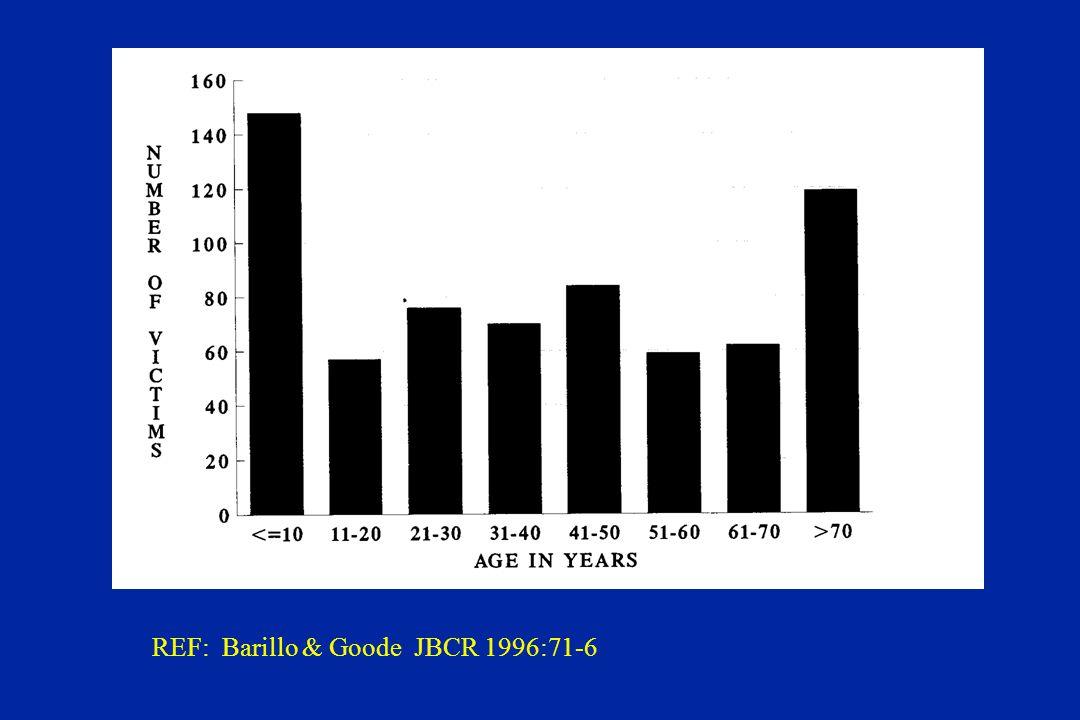 REF: Barillo & Goode JBCR 1996:71-6