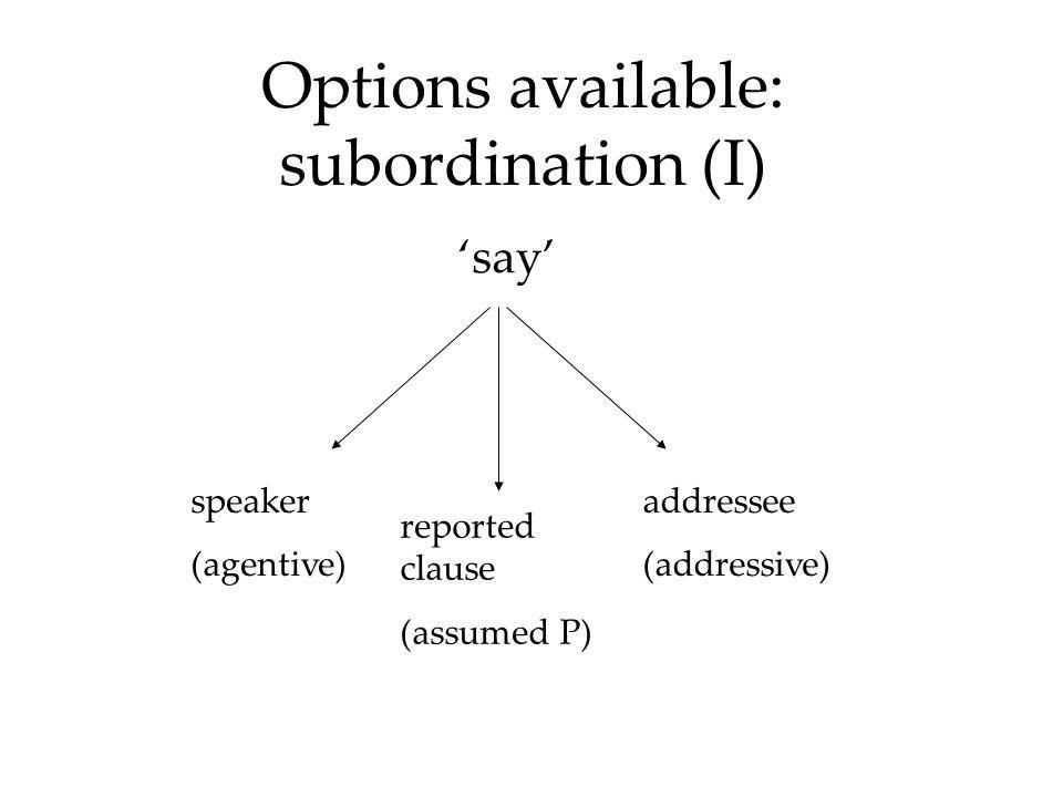Options available: subordination (I) 'say' speaker (agentive) addressee (addressive) reported clause (assumed P)