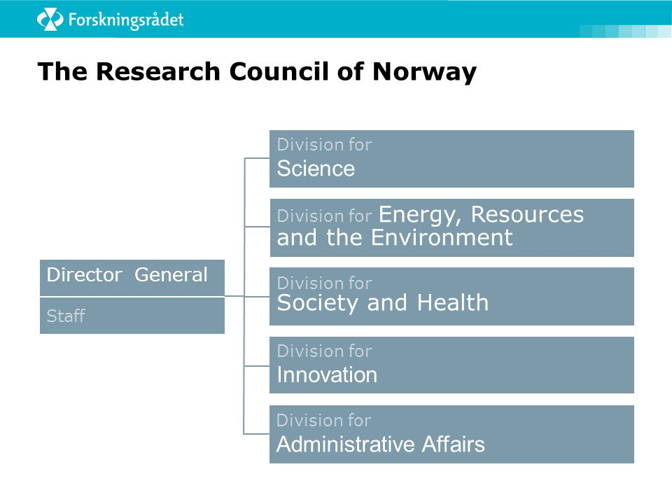 The Research Council of Norway Division for Administrative Affairs Division for Science Division for Innovation Division for Society and Health Direct