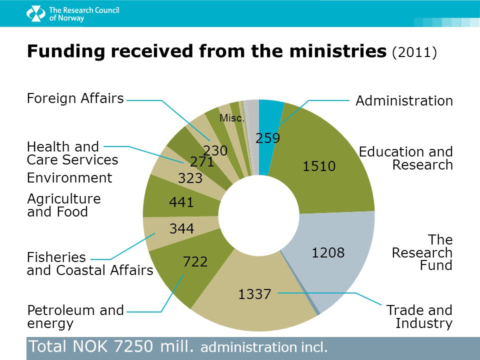 Funding received from the ministries (2011) Trade and Industry Petroleum and energy Fisheries and Coastal Affairs Agriculture and Food Environment Edu