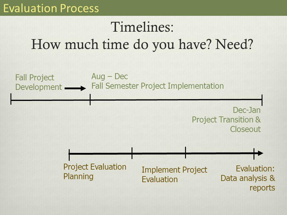 Timelines: How much time do you have? Need? Dec-Jan Project Transition & Closeout Fall Project Development Aug – Dec Fall Semester Project Implementat