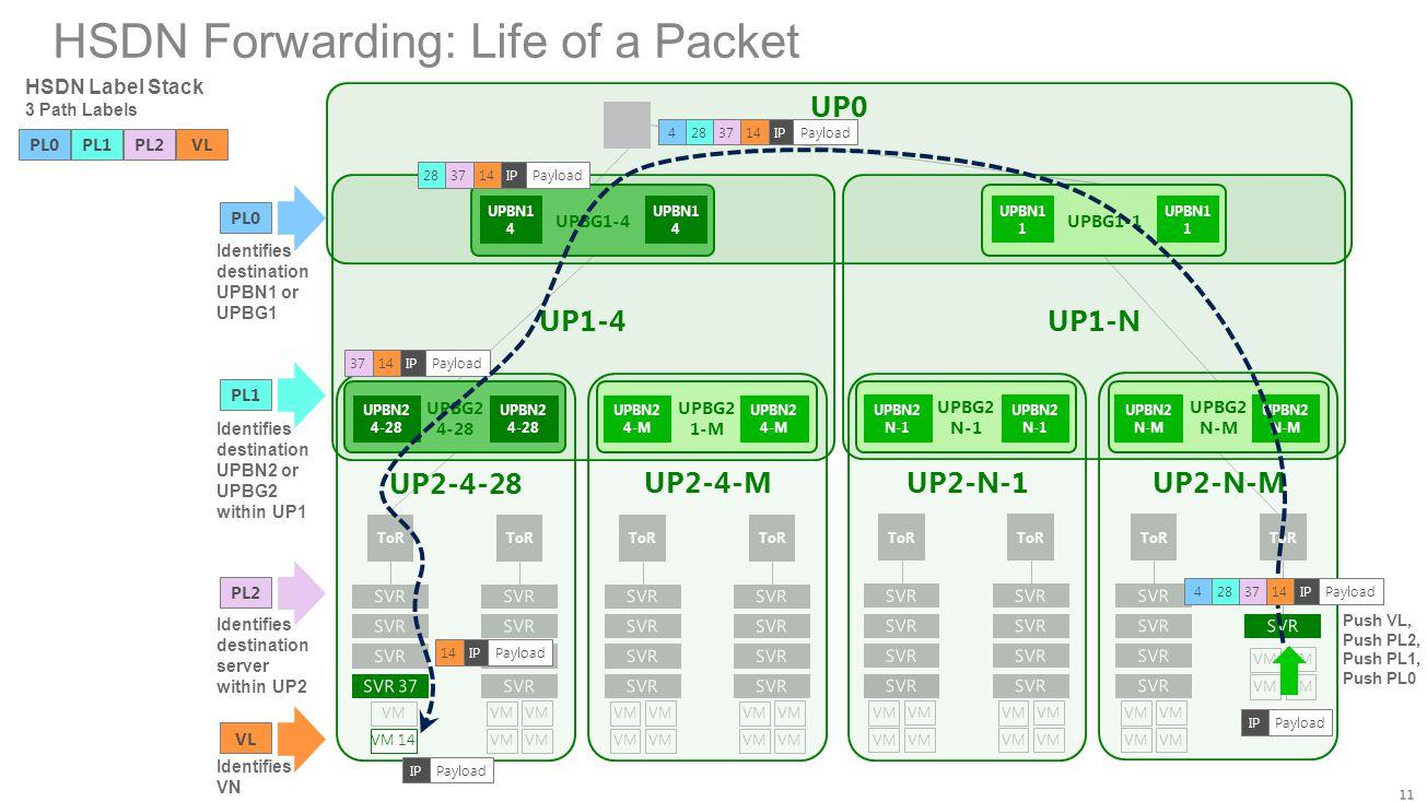 HSDN Forwarding: Life of a Packet UP0 ToR VM ToR VM ToR VM ToR VM UP1-4 UPBG1-4 UPBN1 4 UPBN1 4 UP2-4-28 UP2-4-M UPBG2 4-28 UPBN2 4-28 UPBN2 4-28 UPBG