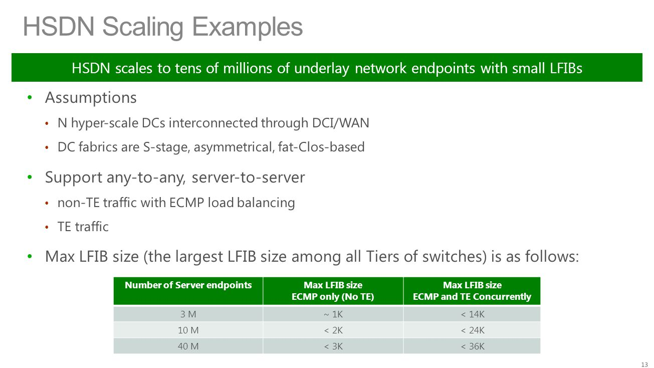 HSDN Scaling Examples HSDN scales to tens of millions of underlay network endpoints with small LFIBs Number of Server endpointsMax LFIB size ECMP only