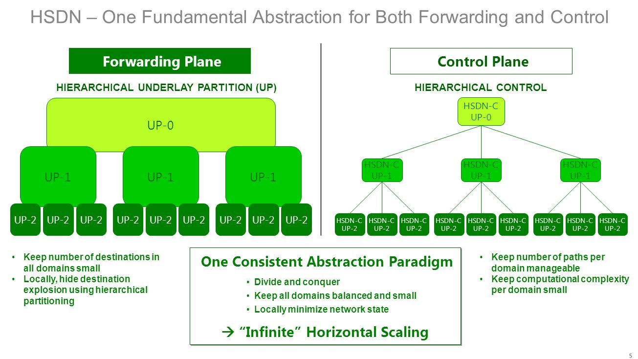 HSDN – One Fundamental Abstraction for Both Forwarding and Control HIERARCHICAL UNDERLAY PARTITION (UP)HIERARCHICAL CONTROL Keep number of destination