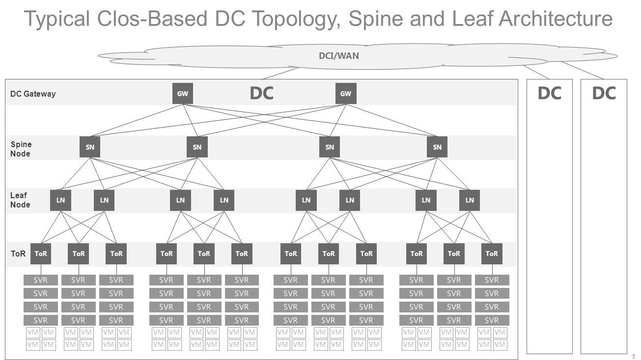 Typical Clos-Based DC Topology, Spine and Leaf Architecture DC Gateway Spine Node Leaf Node ToR GW SN ToR VM ToR VM ToR VM LN SN ToR VM ToR VM ToR VM
