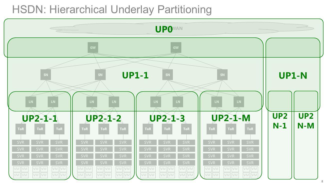 HSDN: Assign UPBNs and UPBGs SN ToR VM ToR VM ToR VM SN ToR VM ToR VM ToR VM SN ToR VM ToR VM ToR VM SN ToR VM ToR VM ToR VM DCI/WAN UP1-1 UP2-1-1 UP2-1-2UP2-1-3 UP2-1-M UP0 UP1-N UP2 N-1 UP2 N-M UPBG1-1 UPBN1 1 UPBN1 1 UPBG1 N UPBN1 N UPBN1 N UPBG2 1-1 UPBN2 1-1 UPBN2 1-1 UPBG2 1-2 UPBN2 1-2 UPBN2 1-2 UPBG2 13 UPBN2 1-3 UPBN2 1-3 UPBG2 1-M UPBN2 1-M UPBN2 1-M UPBG2 N-1 UPBG2 N-M