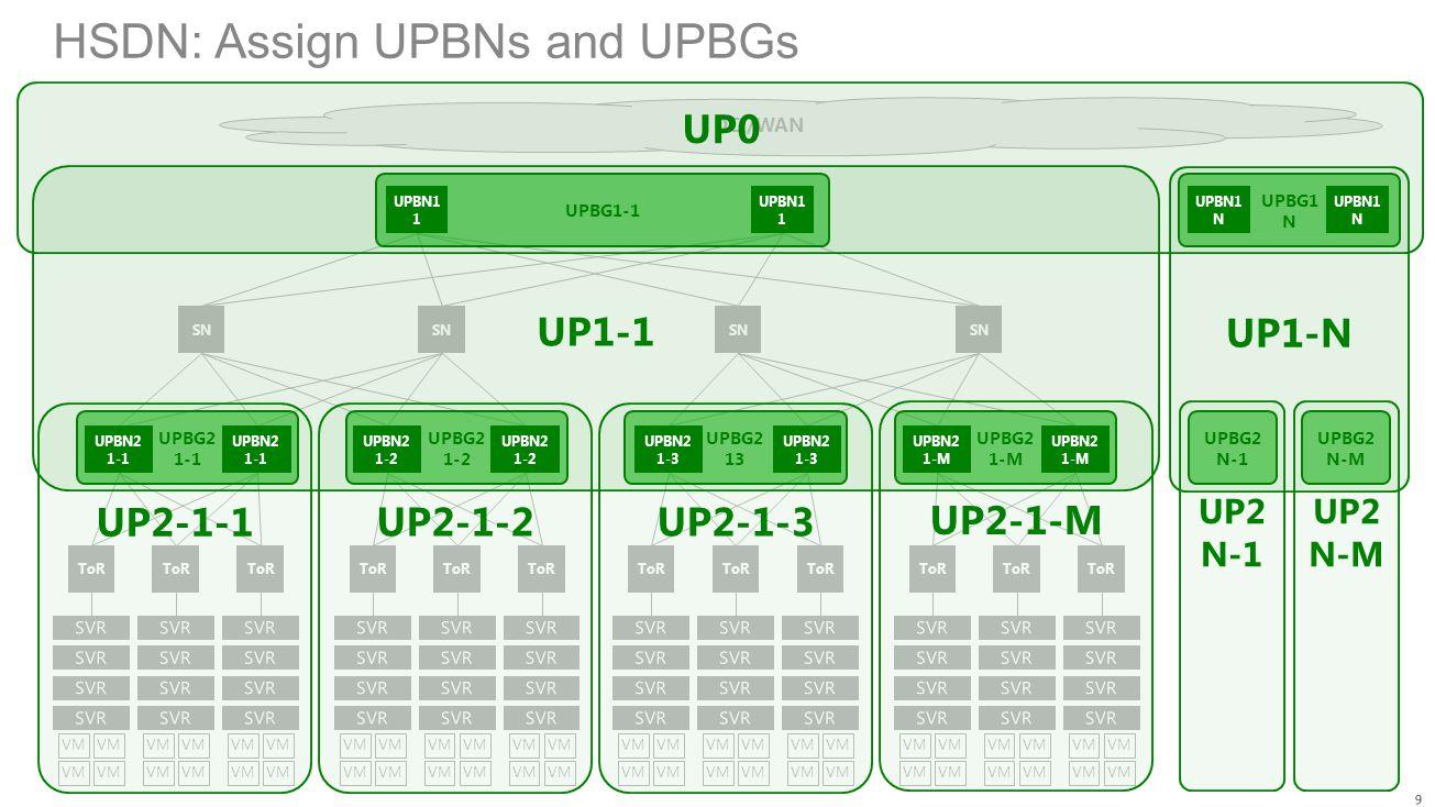 HSDN: Assign UPBNs and UPBGs SN ToR VM ToR VM ToR VM SN ToR VM ToR VM ToR VM SN ToR VM ToR VM ToR VM SN ToR VM ToR VM ToR VM DCI/WAN UP1-1 UP2-1-1 UP2