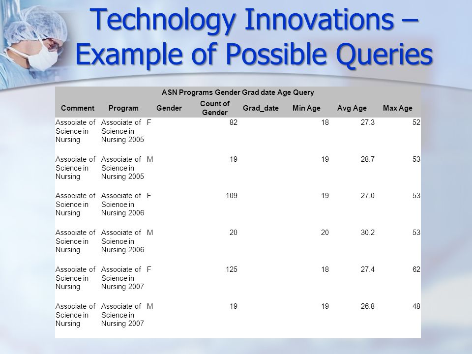 Technology Innovations – Example of Possible Queries ASN Programs Gender Grad date Age Query CommentProgramGender Count of Gender Grad_dateMin AgeAvg AgeMax Age Associate of Science in Nursing Associate of Science in Nursing 2005 F821827.352 Associate of Science in Nursing Associate of Science in Nursing 2005 M19 28.753 Associate of Science in Nursing Associate of Science in Nursing 2006 F1091927.053 Associate of Science in Nursing Associate of Science in Nursing 2006 M20 30.253 Associate of Science in Nursing Associate of Science in Nursing 2007 F1251827.462 Associate of Science in Nursing Associate of Science in Nursing 2007 M19 26.848