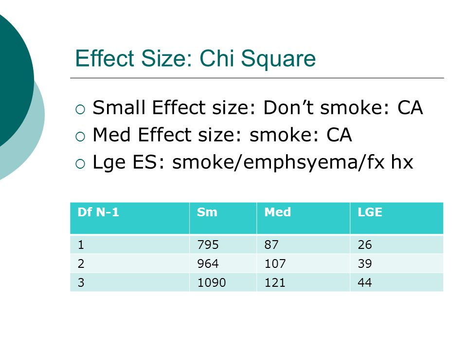 Effect Size: Chi Square  Small Effect size: Don't smoke: CA  Med Effect size: smoke: CA  Lge ES: smoke/emphsyema/fx hx Df N-1SmMedLGE 17958726 296410739 3109012144