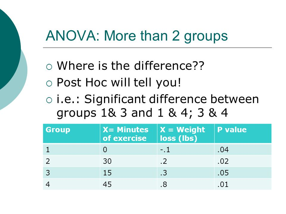 ANOVA: More than 2 groups  Where is the difference?.