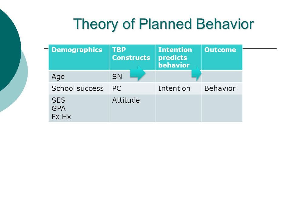 Theory of Planned Behavior DemographicsTBP Constructs Intention predicts behavior Outcome AgeSN School successPCIntentionBehavior SES GPA Fx Hx Attitude