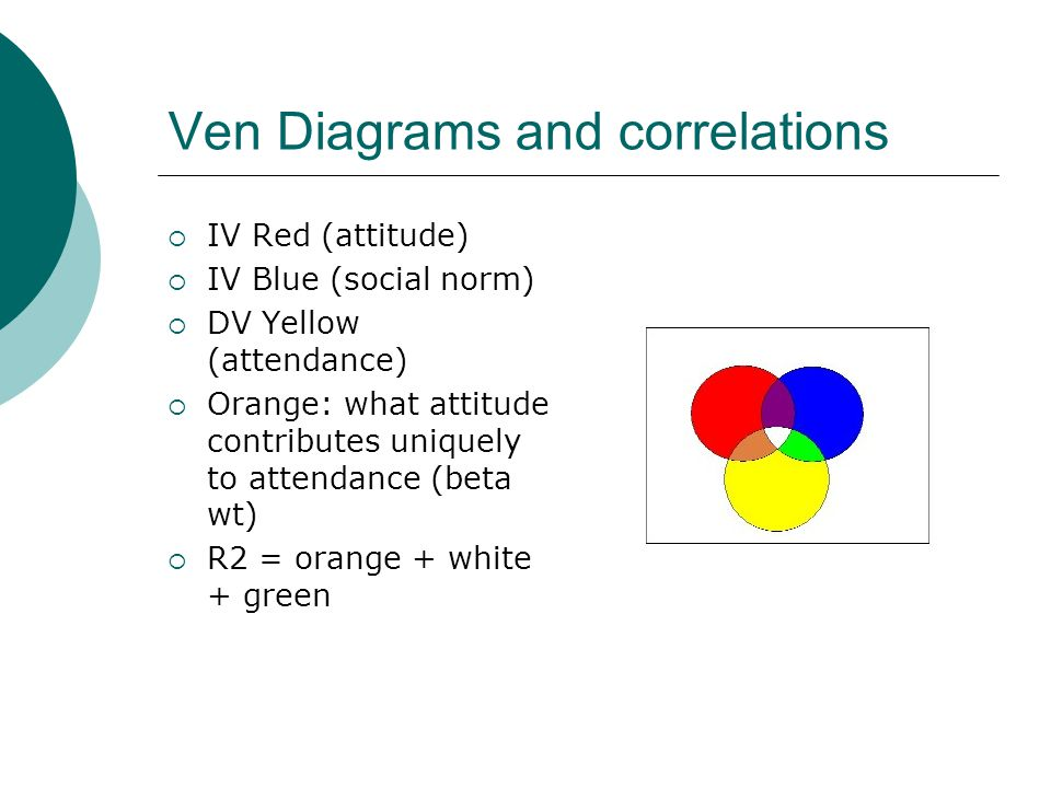 Ven Diagrams and correlations  IV Red (attitude)  IV Blue (social norm)  DV Yellow (attendance)  Orange: what attitude contributes uniquely to attendance (beta wt)  R2 = orange + white + green
