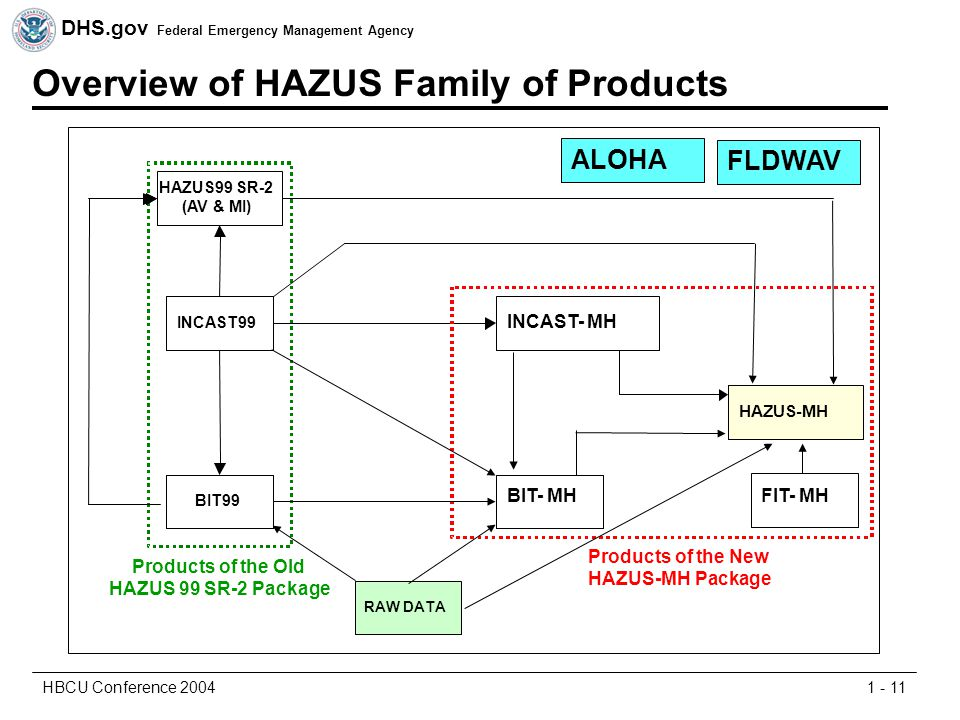 DHS.gov Federal Emergency Management Agency 1 - 11HBCU Conference 2004 Overview of HAZUS Family of Products INCAST99 BIT99 BIT+ HAZUS99 SR-2 (AV & MI) HAZUS+ Products of the Old HAZUS 99 SR-2 Package RAW DATA INCAST99 INCAST- MH BIT99 BIT- MH HAZUS-MH Products of the New HAZUS-MH Package FIT- MH ALOHA FLDWAV