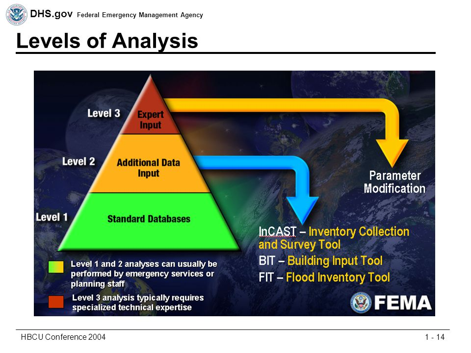 DHS.gov Federal Emergency Management Agency 1 - 14HBCU Conference 2004 Levels of Analysis