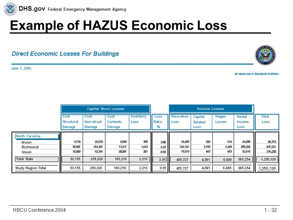 DHS.gov Federal Emergency Management Agency 1 - 32HBCU Conference 2004 Example of HAZUS Economic Loss
