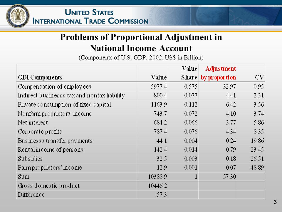 4 Problems of Proportional Adjustment in International Trade Statistics (China & Hong Kong reported exports and partner reported imports, 2004, $ in Million) Partner Country China reported Exports to Partner country Hong Kong reported domestic exports to partner country China re- exports to partner country via Hong Kong Partner country reported imports from China and Hong Kong Statistical discrepancy % Malta27352092-200.4 Russia9,1021193614,744-110.4 Korea27,8102,1112,83232,853-1.8 Japan73,2224,26811,97794,9113.4